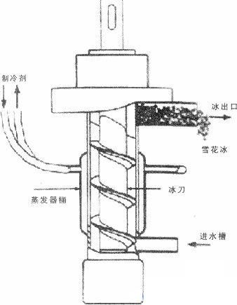 颗粒制冰机的结构.jpg